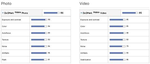 Các mức điểm cụ thể mà DxOMark đưa ra dành cho iPhone 7