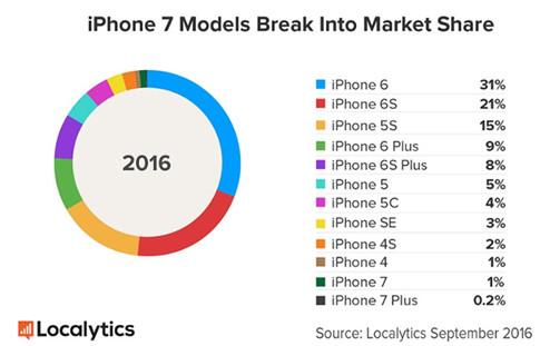 Apple đã âm thầm bán được 13 triệu máy iPhone 7 và iPhone 7 Plus?