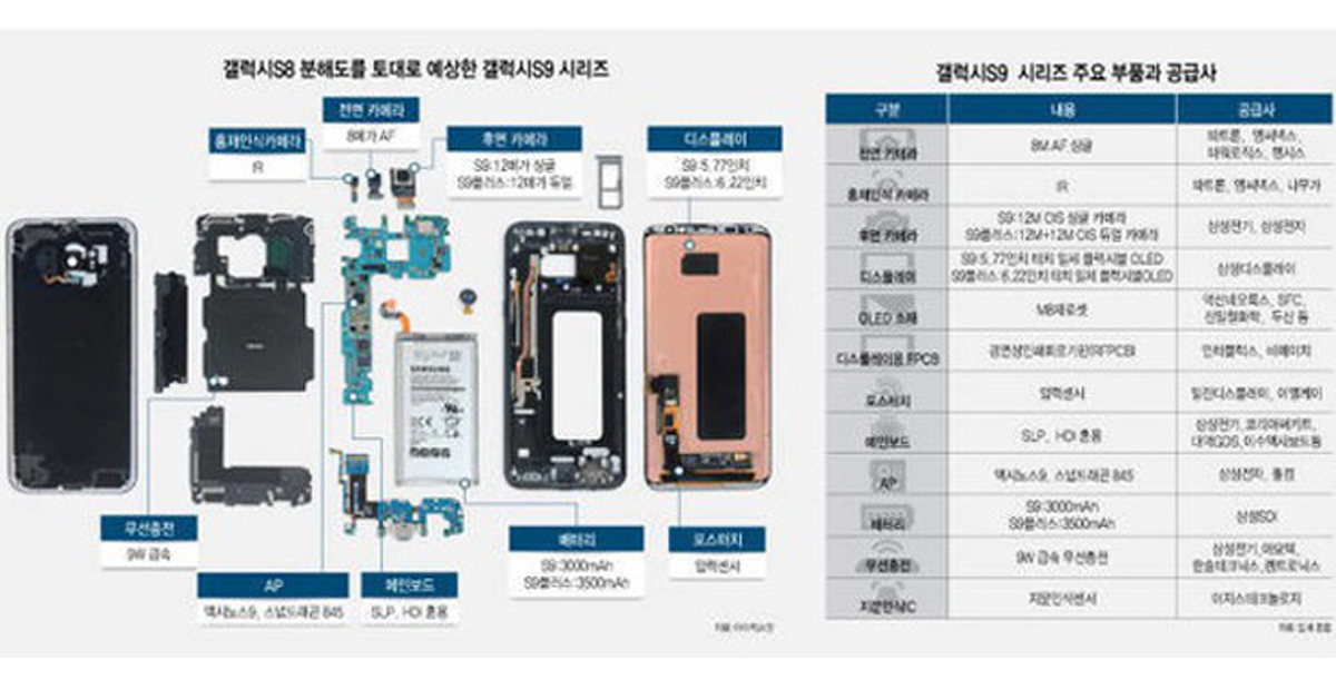 Camera Samsung Galaxy S9 và S9 Plus